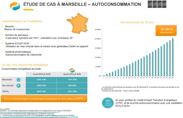 Autoconsommation : étude de cas à Marseille