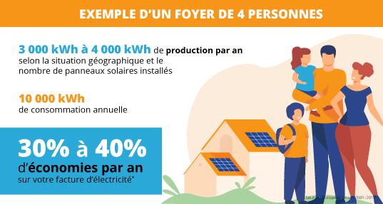 Exemple économies réalisées avec panneaux solaires